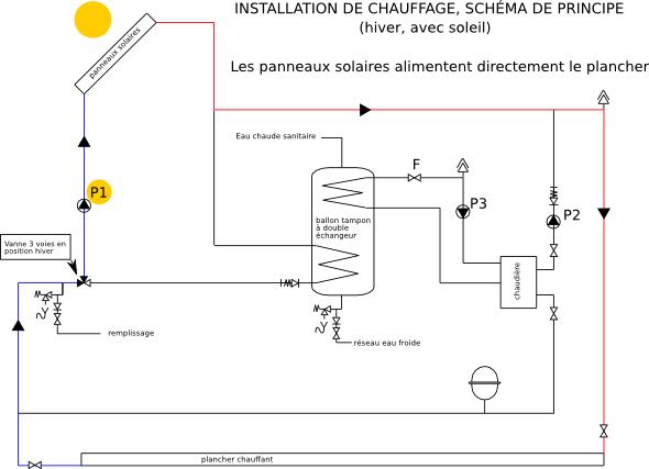 chauffage solaire retour d 39 exp rience. Black Bedroom Furniture Sets. Home Design Ideas