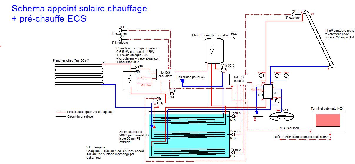 Boucle ecs sch ma ballon combin de chauffage solaire appoint ecs - Chauffage d appoint solaire ...